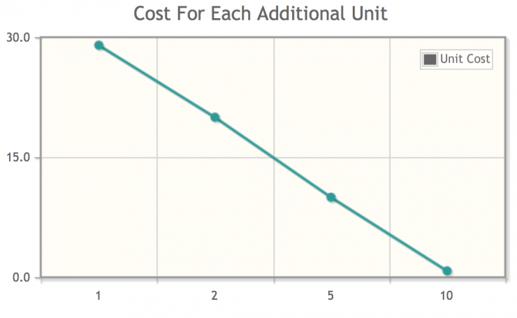 decoy-pricing-chart-2.png